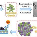 CrOx/Ce0.2Zr0.8O2 NO oxidation efficiency