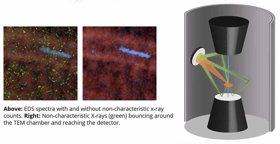 X-ray signals reflect off microscope parts to cause fluorescence